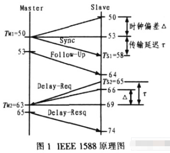基于IEEE 1588时钟同步技术改善和提高系统的同步精度
