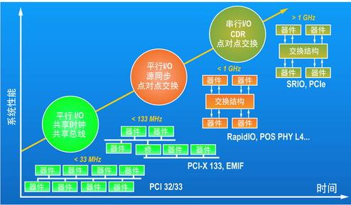 如何增强DSP协处理能力 有哪些应用