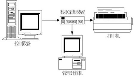 基于AT89C52单片机实现并行打印接口数据采集系统的应用方案