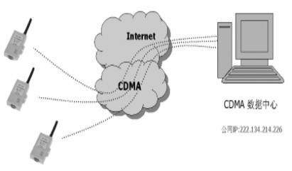 CDMA無線數傳模塊數據中心的的固定IP連接方式...