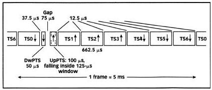 TD-SCDMA可实现对无线频谱的高效利用