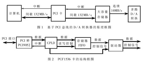 基于Windows2000操作系统和PCF1536的PCI卡的设计
