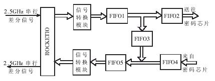 基于XC2VP20—FF896CGB0345 FPGA实现IPV6数据包的拆装