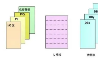 PLC程序丢失原因及解决办法有哪些?