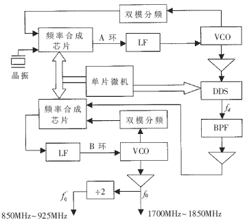 基于DDS和双锁相环频率合成器实现双环数字调谐系统的设计