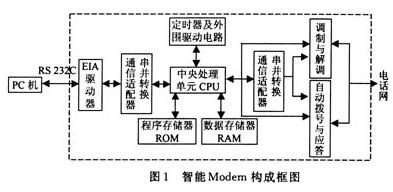基于PC微机与PLC实现水井电动机远程监控系统的设计