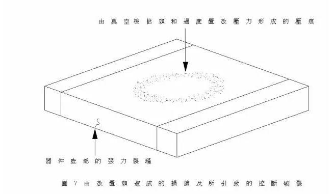 究竟是什么原因造成了陶瓷电容失效?