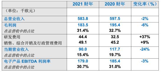 Soitec发布2021财年报告,总营收维持稳定