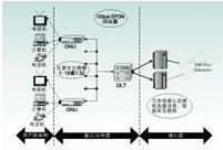 无源光网络技术的特点、关键技术和应用研究