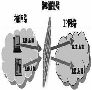 會話控制器在IP網絡中的應用解決方案