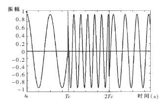 基于TMS320C54X系列DSP實現跳頻通信網位同步方案