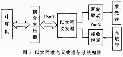 基于以太网至光纤收发器IP113芯片实现激光无线...