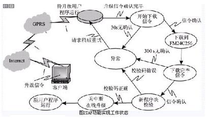 基于P89LPC936微控制器和Q2406B模块实现远程IAP功能系统的设计