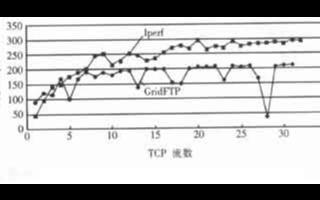 GridFTP協議的功能、特點及應用分析