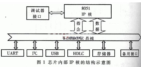 基于FPGA芯片和SOPC技术实现水文测报通信系统的设计