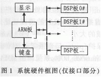 基于Linux操作系統和ARM處理器實現數據通信系統的設計