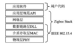 无线通信技术Zigbee的特点及应用研究