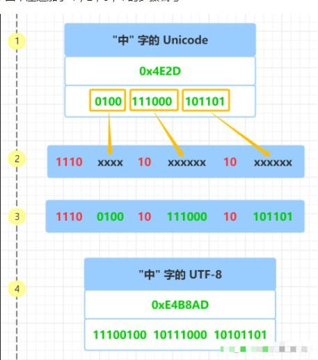 Unicode和UTF-8、UTF-16到底有什么不同?