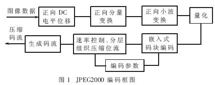 基于ADV202lol赛事官网和PCI接口lol赛事官网实现MJPEG2000编码系统的设计