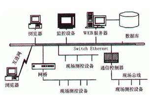 基于Internet遠程測控的關鍵技術及應用分析
