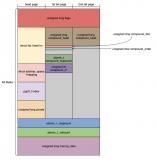 Linux在HugeTLB的管理上存在什么問題呢?