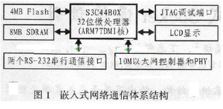 基于uClinux和微处理器实现嵌入式Socket通信的应用方案