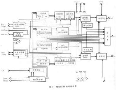 双环集成锁相环频率合成器MBl5U36的性能特点及典型应用分析