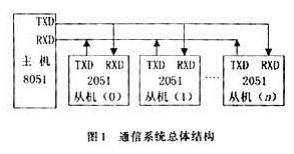 基于AT89C2051单片机和MAX48收发器lol赛事官网实现通信系统的设计