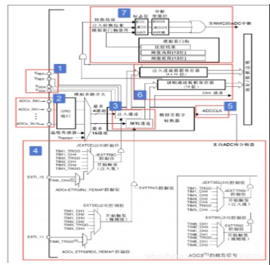 何谓ADC?STM32中的ADC有什么功能?