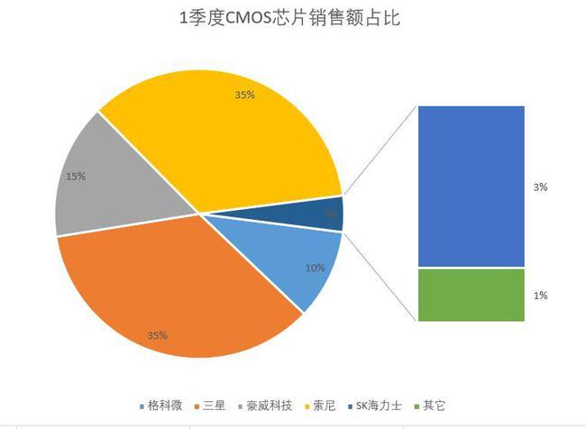 因華為手機份額僅剩4% 索尼CMOS圖像傳感器被三星迎頭趕上
