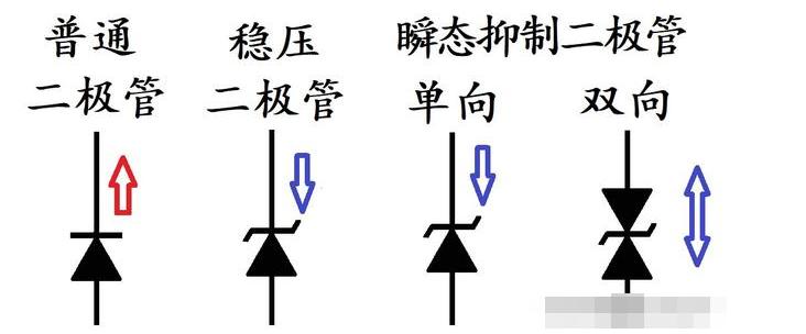 怎么看出二极管符号的导通方向?