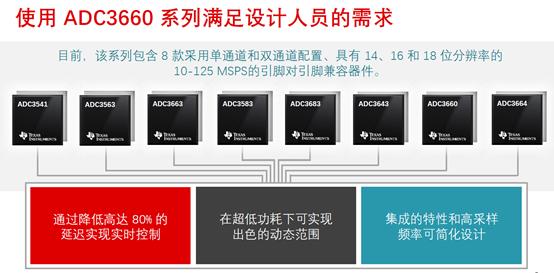 TI推出同时满足高速和高精度的全新SAR ADC产品