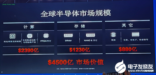 AMD大中华区总裁潘晓明:异构计算是关键的未来趋势 ADM在三大领域聚焦高性能计算