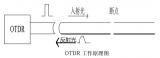 基于光纤通信的OTDR光时域反射技术应用