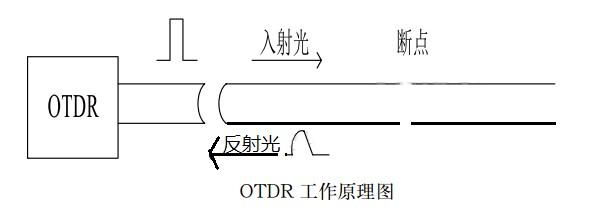 介绍一种OTDR光时域反射技术