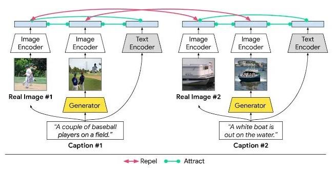 如何去解决文本到图像生成的跨模态对比损失问题?