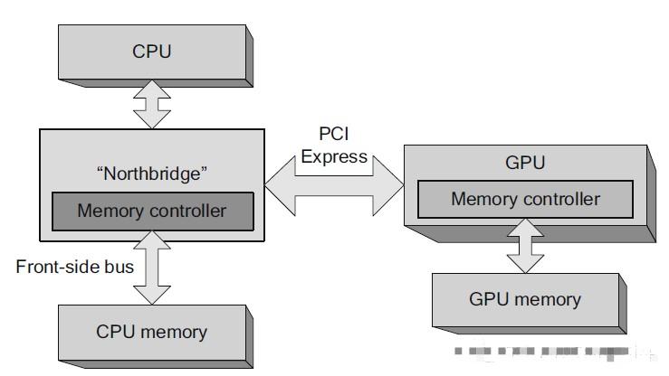 什么是GPU及其分类?GPU如何演化为通用计算平台?