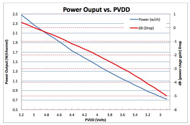 放大器增益设置说明 放大器部分的可变电压