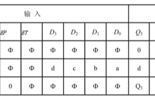 74LS161的功能、特点及真值表