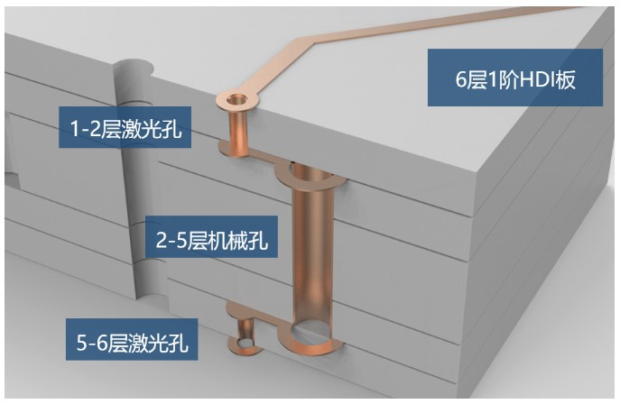 PCB電路板內部結構圖是怎樣的呢?