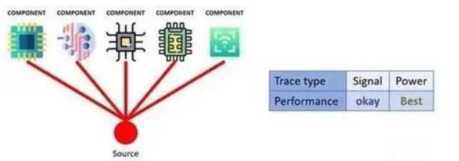 改善PCB设计基本问题的方法和技巧