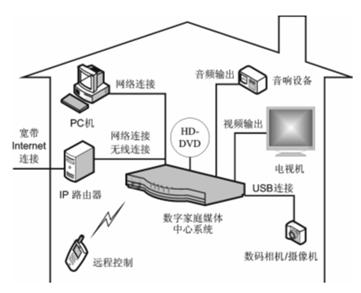 基于IXP网络处理器和ESS解码lol赛事官网实现家庭媒体中心系统的设计