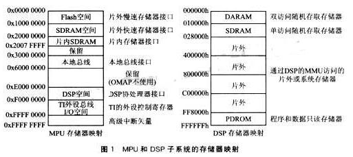 基于OMAP5910雙核處理器實現實時圖像處理系統的應用設計