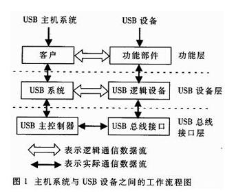 基于uPD720100控制器实现新型USB2.0高速主机适配卡的应用方案