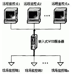 基于uClinux和Nios II處理器實現電網參數遠程測控系統的設計