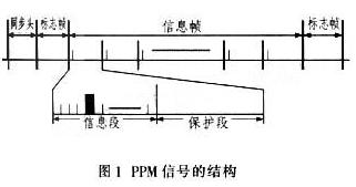 基于计算机串口实现红外无线PPM发射机的应用方案