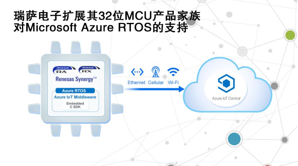 瑞薩電子擴展其32位MCU產品家族對Microsoft Azure RTOS的支持