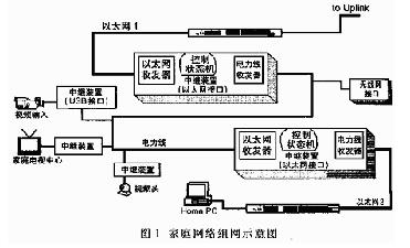 基于OFDM技术实现基于电力线的高速信号传输