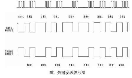 應用在復費率電能表中的紅外通信接口的應用方案