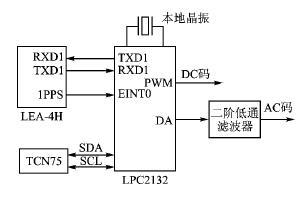 基于LPC2132微控制器和IRIG码实现GPS...